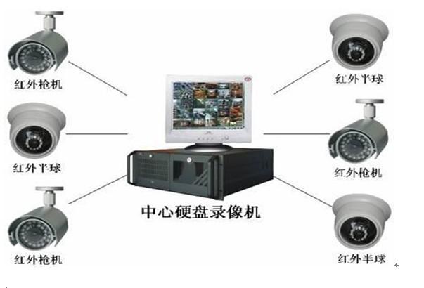 电视监控系统--山东威林科电子工程有限公司